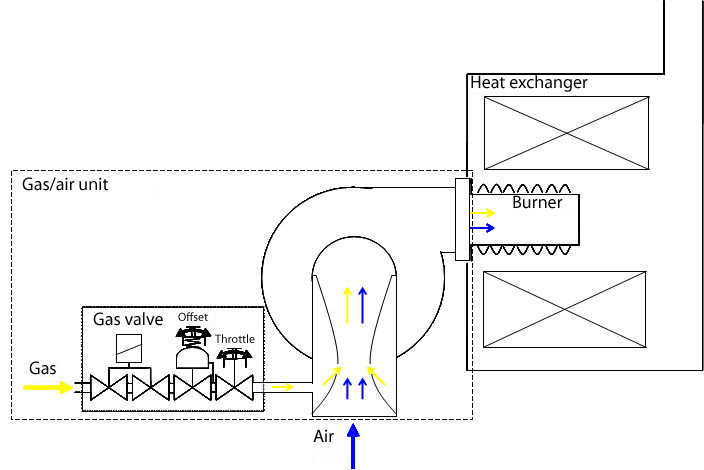 venturi diagram gas fittings  blower and control from a single source mag  gas fittings  blower and control from a