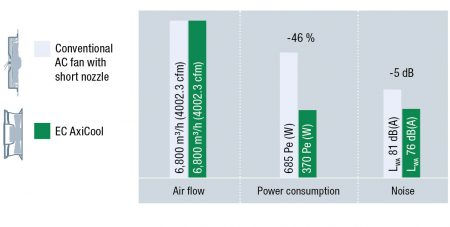 Figure 6: For a size 500 fan energy consumtion is around 46% lower than with standard AC fans with short nozzle.
