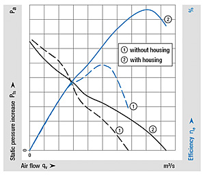 Figure 4: Fans with a fan housing deliver higher air performance and higher efficiency, which leads to significantly better system efficiency (1) in comparison to fans without a fan housing (2).